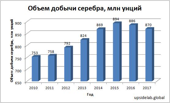 Динамика мировой добычи серебра за 2010-2017 года