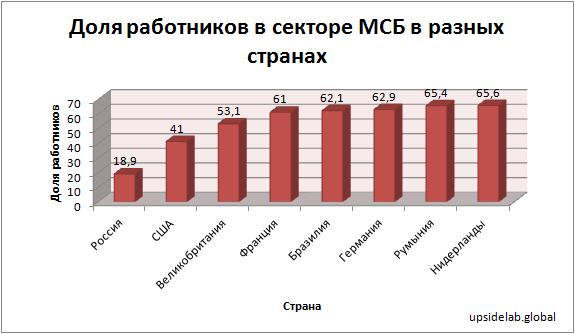 Доля работников в секторе малого и среднего бизнеса в Румынии и других странах