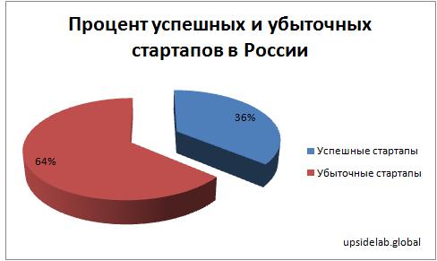 Процент успешных и убыточных стартапов в России (по данным на 2018 год)