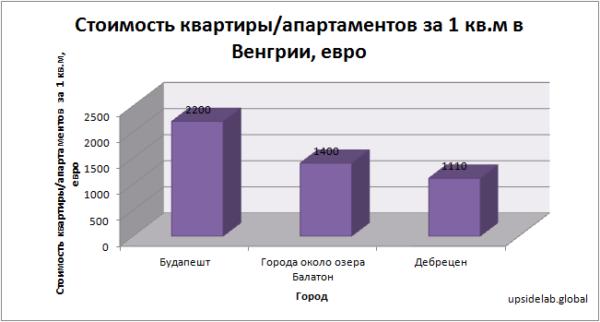 Стоимость квартиры/апартаментов за 1 квадратный метр в Венгрии по данным на 2018 год