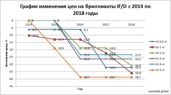 График изменения цен на бриллианты IF/D с 2014 по 2018 годы