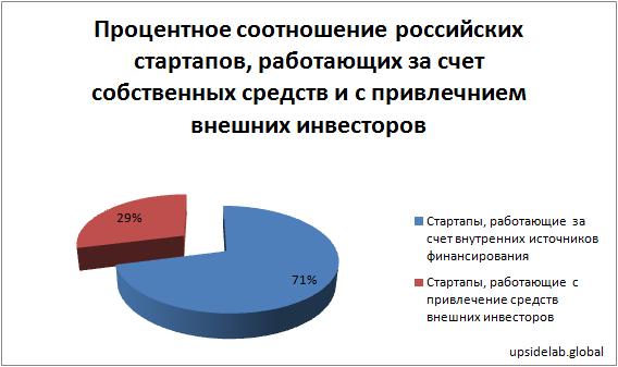 Процентное соотношение российских стартапов, работающих за счет собственных средств и с привлечением внешних инвесторов (по данным на 2018 год)