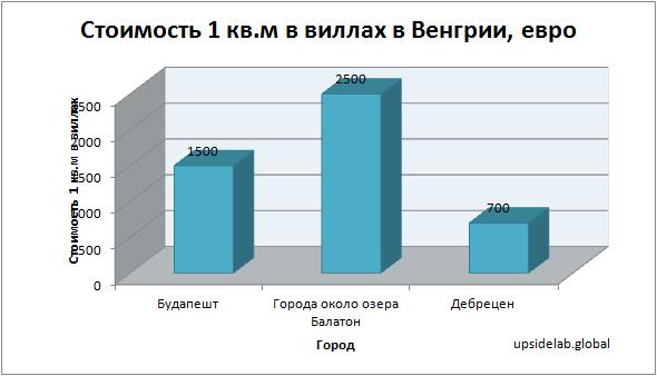 Стоимость 1 квадратного метра в виллах в Венгрии по данным на 2018 год