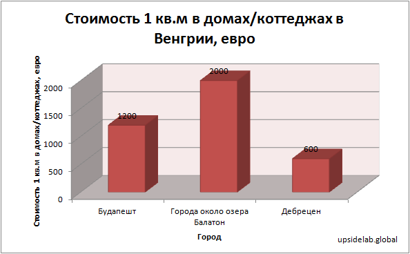 Стоимость 1 квадратного метра в домах/коттеджах в Венгрии по данным на 2018 год