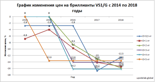 График изменения цен на бриллианты VS1/G с 2014 по 2018 годы