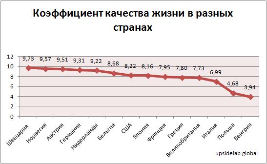 Коэффициент качества жизни в разных странах