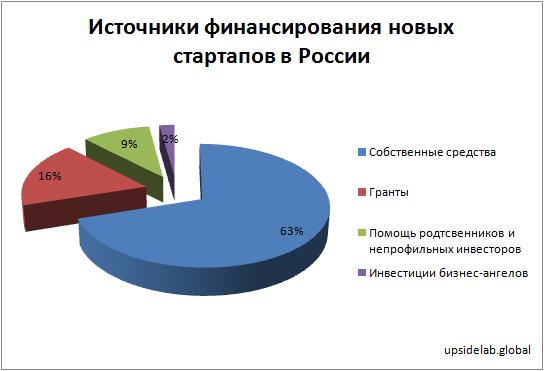 Источники финансирования новых стартапов в России (в 2019 году)