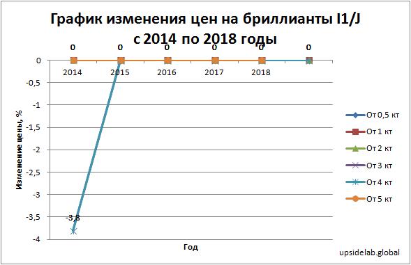 График изменения цен на бриллианты I1/J с 2014 по 2018 годы