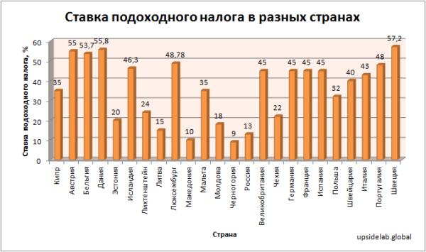 Ставка подоходного налога в разных странах