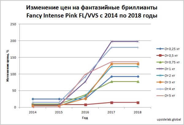 График изменения цен на фантазийные бриллианты Fancy Intense Pink FL/VVS с 2014 по 2018 годы