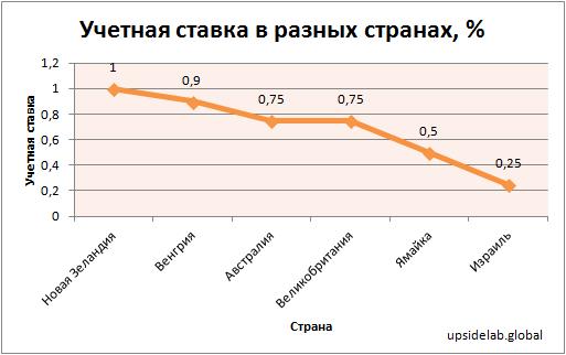 Учетная ставка в разных странах