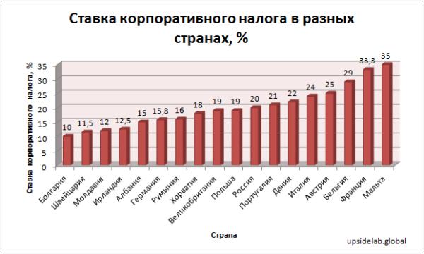 Ставка корпоративного налога в разных странах