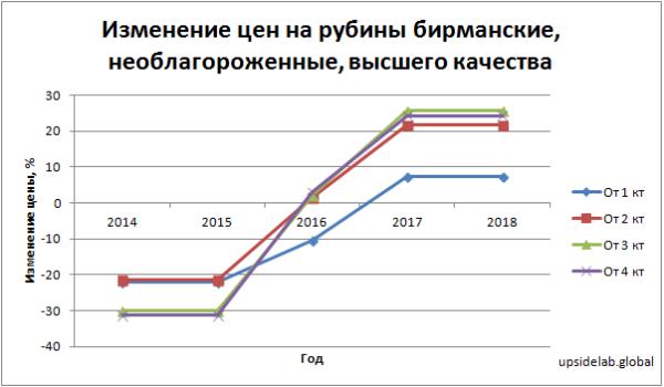 Изменение цен на рубины бирманские, необлагороженные, высшего качества в период с 2014 по 2018 годы