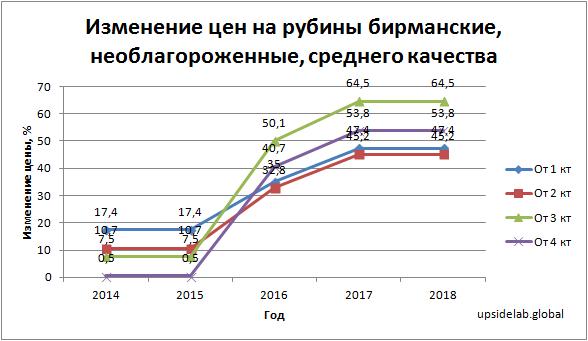 Изменение цен на рубины бирманские, необлагороженные, среднего качества в период с 2014 по 2018 годы