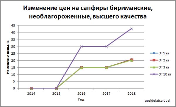 Изменение цен на сапфиры бирманские, необлагороженные, высшего качества в период с 2014 по 2018 годы