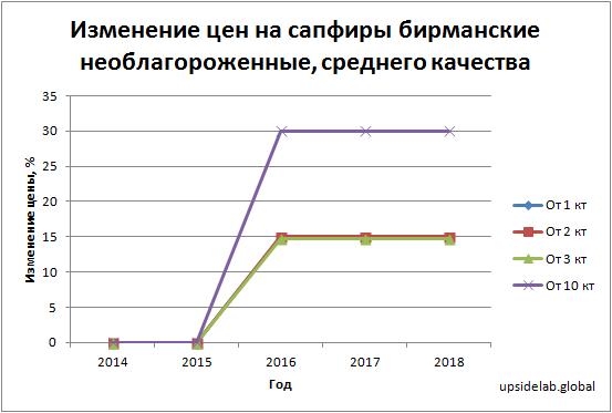 Изменение цен на сапфиры бирманские, необлагороженные, среднего качества в период с 2014 по 2018 годы