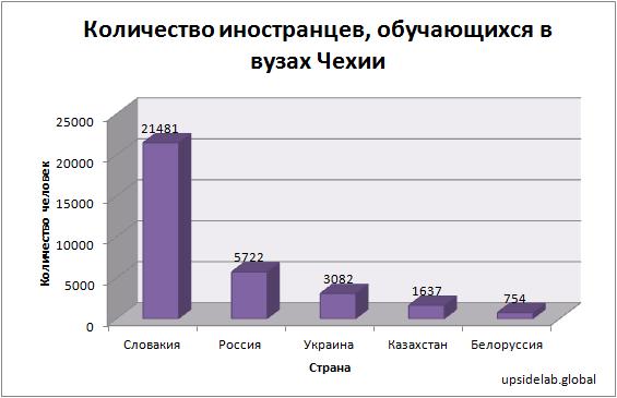 Количество иностранных учащихся в вузах Чехии в 2017 году