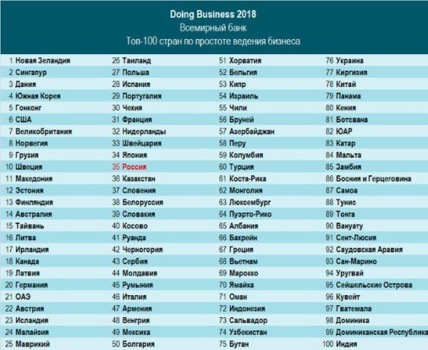 В прошедшем году Латвия поднялась в рейтинге до 19 позиции, обогнав Чехию, Польшу и даже Германию