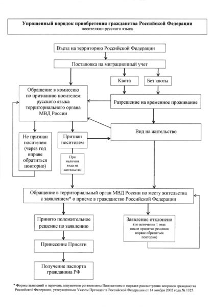 Получение гражданства носителями русского языка схематично
