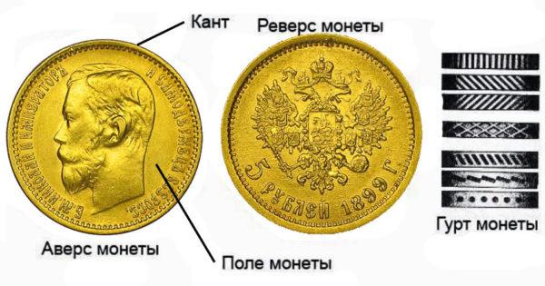 Названия составных частей монеты