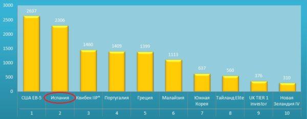 Сколько было выдано золотых виз за покупку недвижимости в разных странах