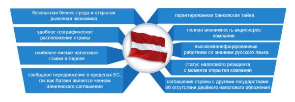 Перечень преимуществ ведения хозяйственной деятельности на территории Латвии