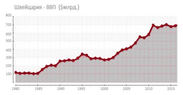 Рост ВВП Швейцарии по годам