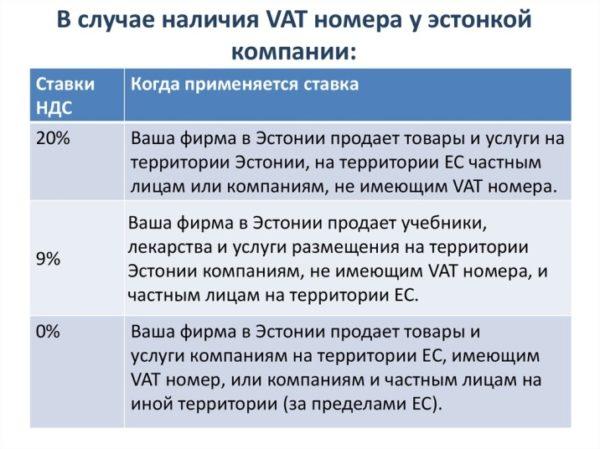Что представляет собой эстонский аналог налога на добавленную стоимость