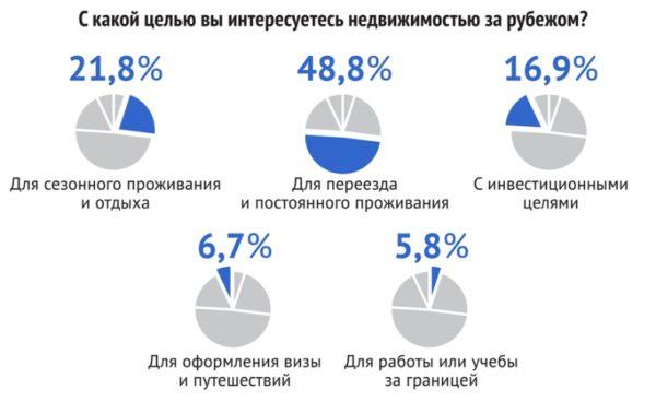 Результаты опросы владельцев западноевропейской недвижимости