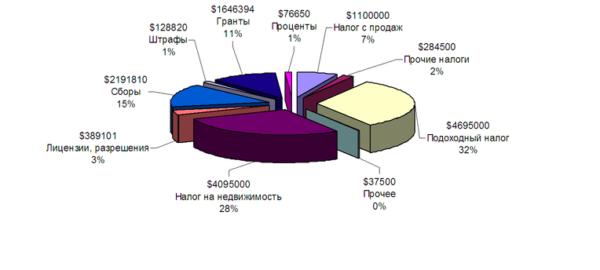 Традиционно состав бюджета местного уровня