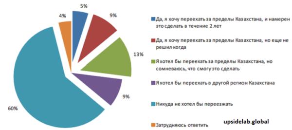 Результаты опроса казахских жителей, в основном, русского происхождения