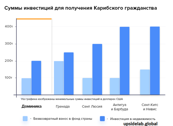 Гражданства Доминики за инвестиции в сравнении с другими странами Карибского бассейна