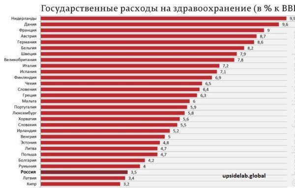 Сколько тратит государство на обеспечение должного уровня здравоохранения в различных странах мира