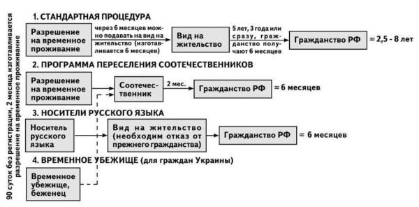 Основания для разных категорий граждан