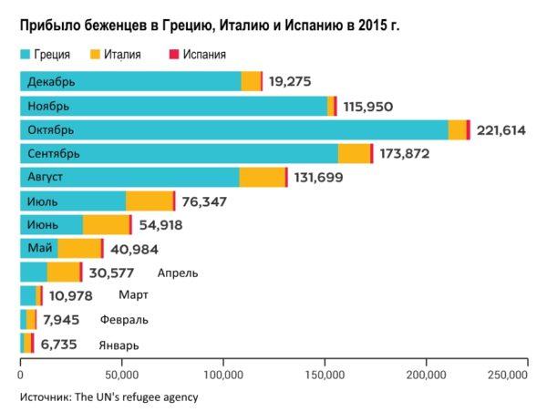 2015 год стал пиковым в иммиграции беженцев в страны Европы. Испания не стала исключением