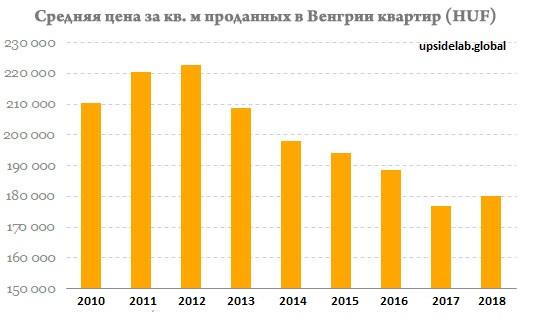 Сколько стоили венгерские квартиры в прошлые годы