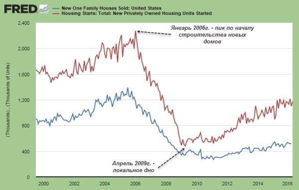 Динамика цен на недвижимость США 2000-2016
