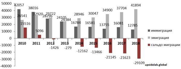 Соотношение эмиграции и иммиграции в Казахстане