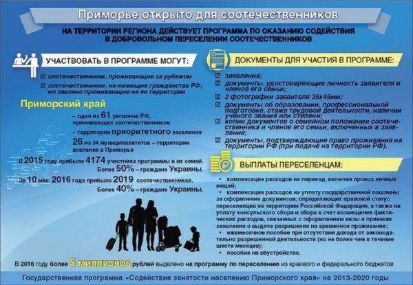 Суть Государственной программы на примере Приморского края