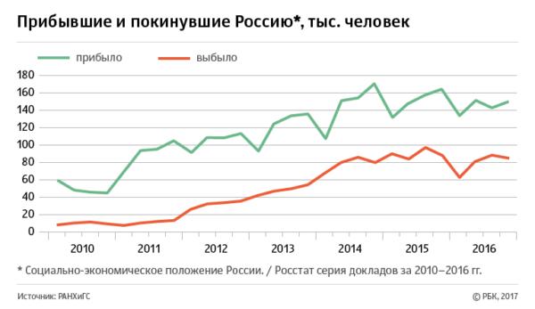 Официальные данные: сколько выехало и въехало человек в РФ
