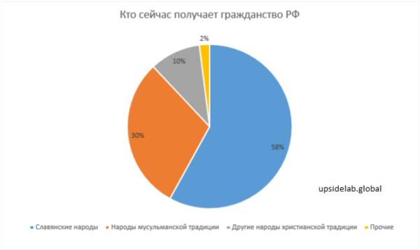 Какие народы чаще получают гражданство РФ