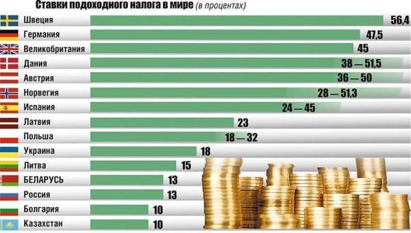 Ставки подоходного налога в некоторых странах мира