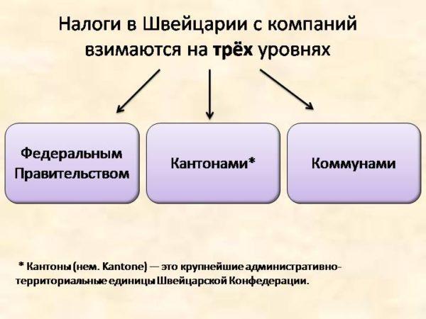 Более того, налоги взимают на трех уровнях, что иногда порождает двойное налогообложение внутри страны