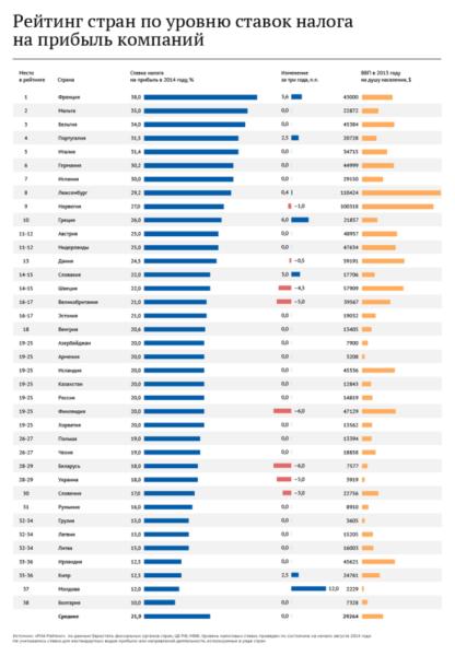 Рейтинг стран мира по уровню ставок налога на прибыль организаций