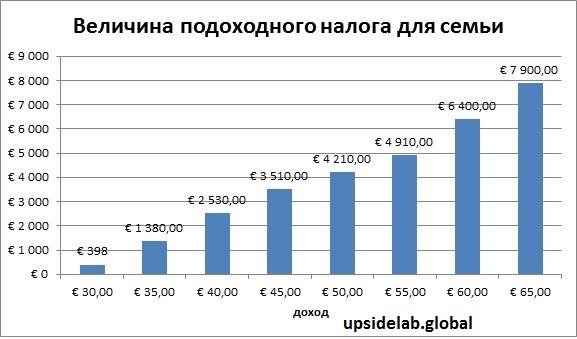 В каком размере уплачивают подоходный налог французы
