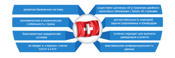 Основные плюсы наличия собственной компании в Швейцарии
