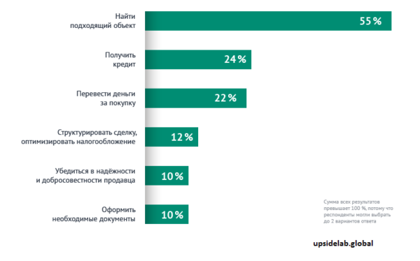 С какими сложностями сталкиваются инвесторы чаще всего: результаты опроса