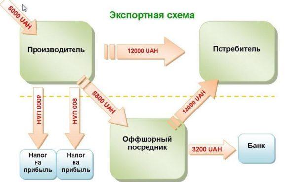 Пример простой схемы работы экспорта с участием оффшорного посредника