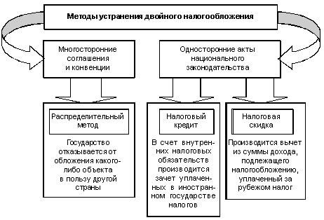 Методы устранения двойного налогообложения