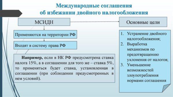Основные цели заключения международных соглашений об избежании двойного налогообложения